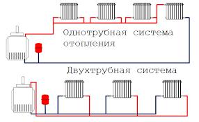 Различные схемы подключения радиаторов отопления